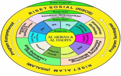 Memaknai Pembelajaran Quranic Science